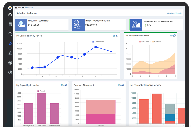 Dashboard of Sales Commission Management Software