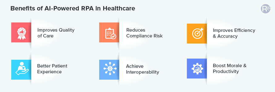 Benefits of RPA in Healthcare - Reduces Compliance Risk, Achieve Interoperability, Improves Quality, Efficiency & Accuracy