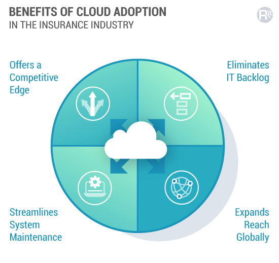 Advantages Of Cloud Migration in Insurance Industry