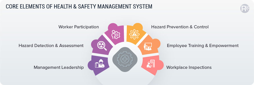 Elements of OHS Management System