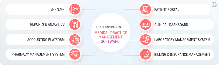 Medical Practice Management Software Components
