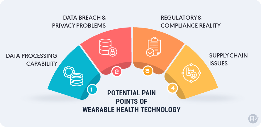 Potential Pain Points of Wearable Health Technology