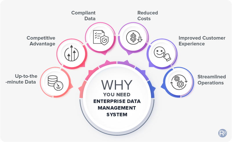 Why You Need Enterprise Data Management System