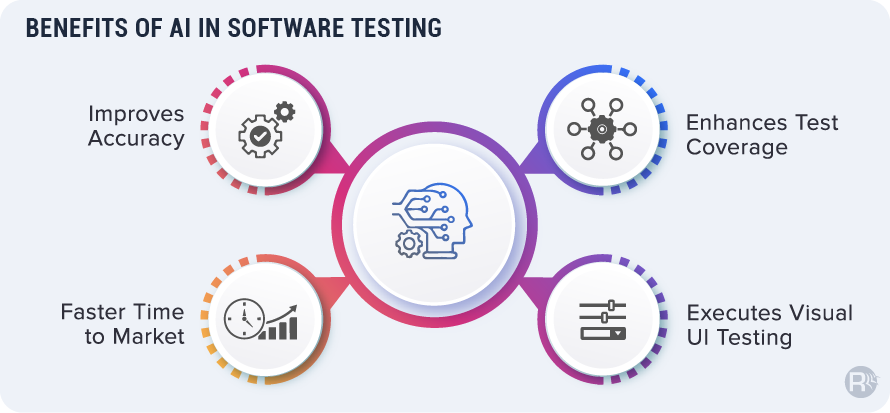 Why AI in Software Testing?