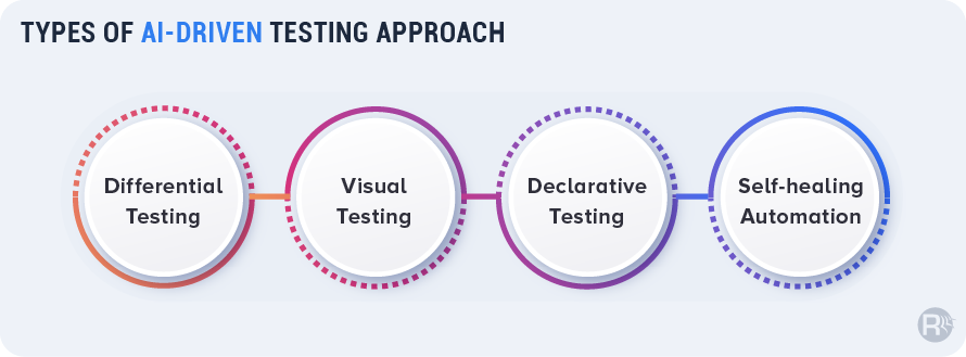 AI-Based Testing Approaches