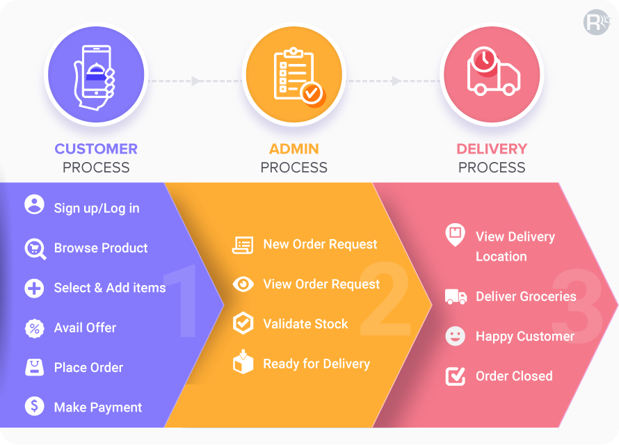 Functioning of Grocery Delivery Apps